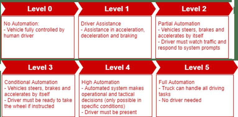 automation levels