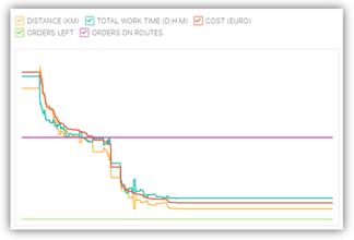 Progress chart in OptiFlow