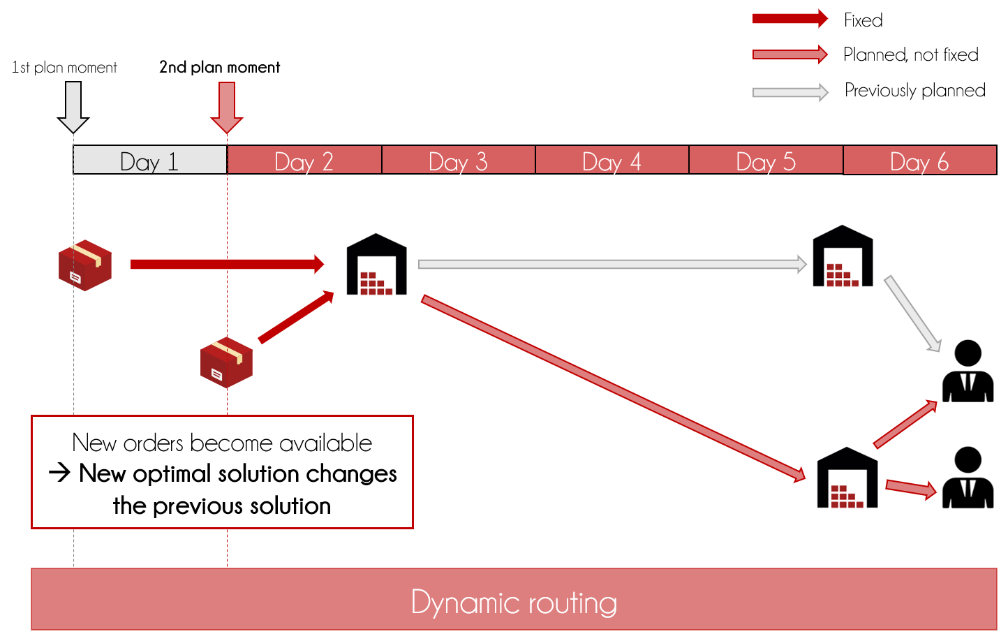 dynamic routing_red