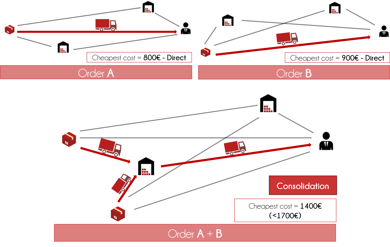 easy order consolidation_red