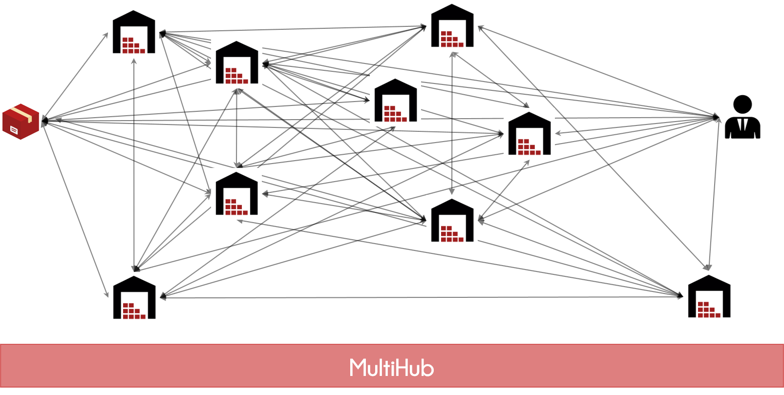 multihub_red