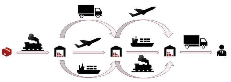 multimodal complexity transport logistics