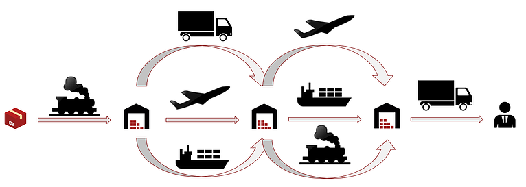 multimodal complexity transport logistics