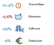 alternative route saving potential