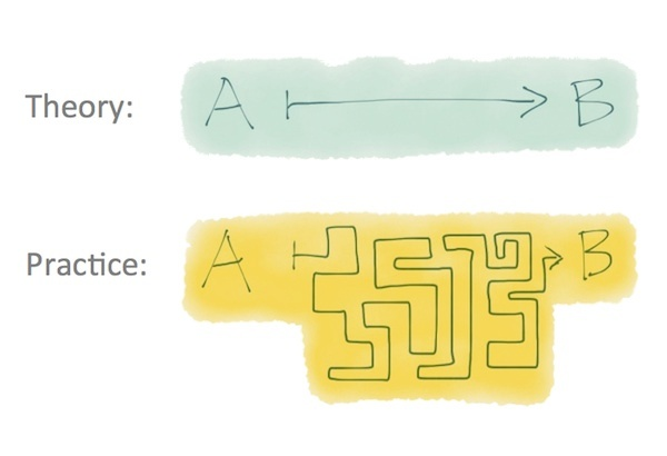 theory_vs_practice_600.jpg
